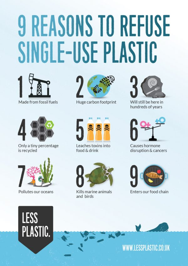 9 reasons refuse single-use plastic posters and postcards