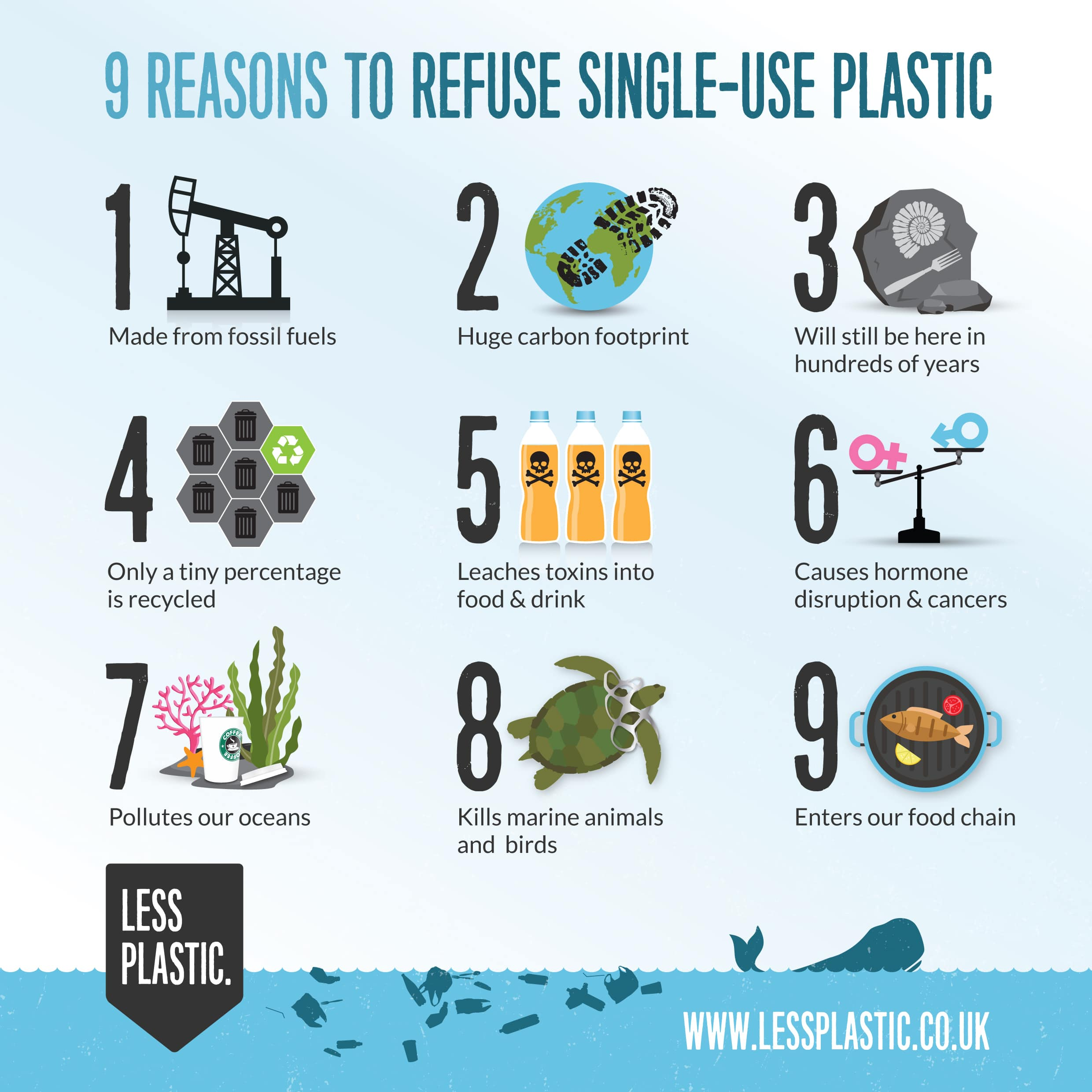 9 reasons to refuse single-use plastic infographic