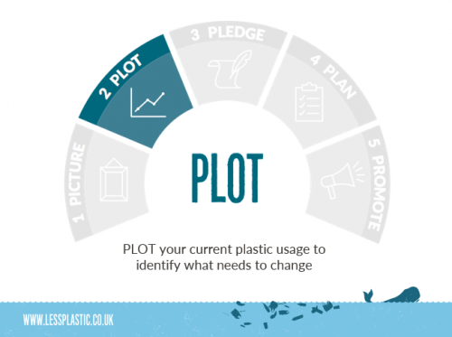 5 Ps to become a Plastic Game Changer - 2 Plot