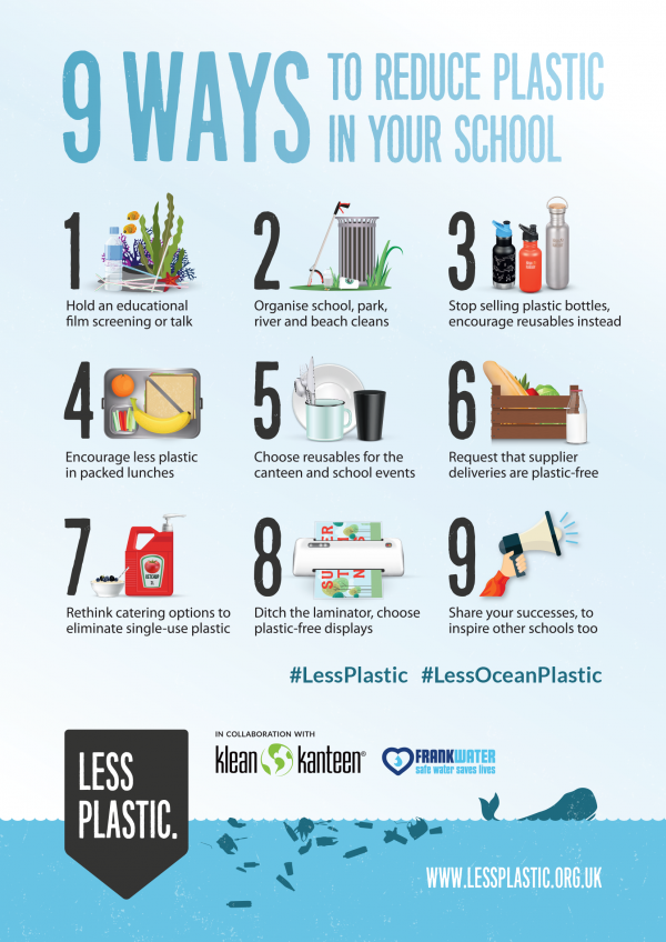 9 ways to reduce plastic in your school - posters and postcards
